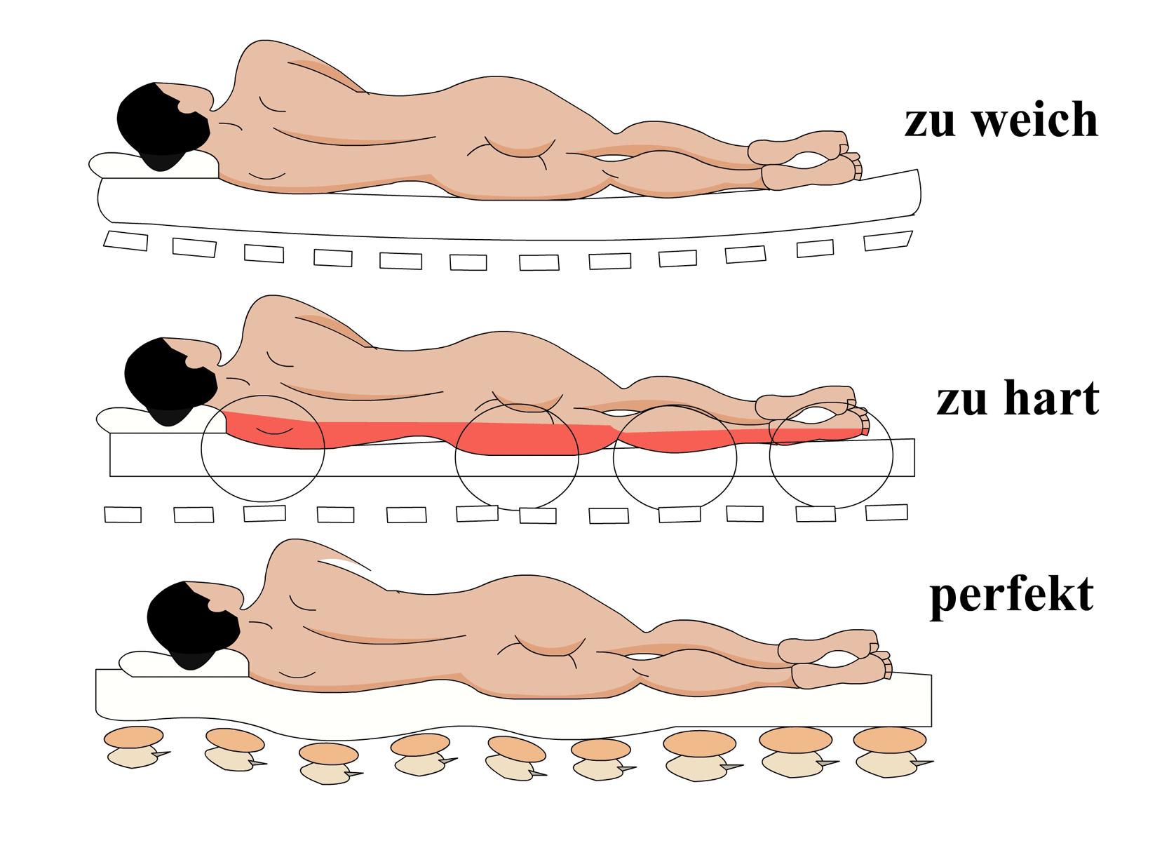 Bessere Matratzen Lindern Nackenschmerzen