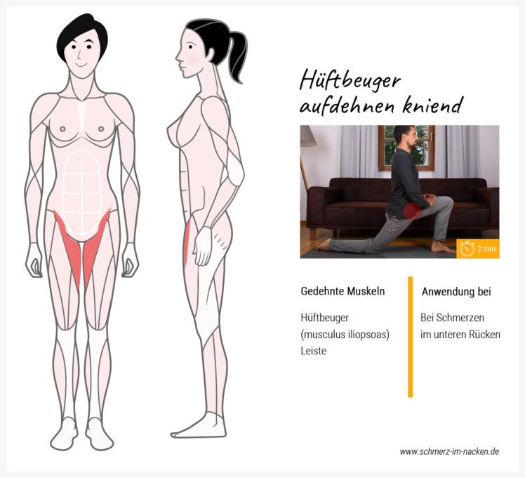 Auch kniend kann man den Hüftbeuger sehr gut Dehnen, indem du deinen Hüftknochen über die Dauer der Übung immer mehr nach vorne drückst.